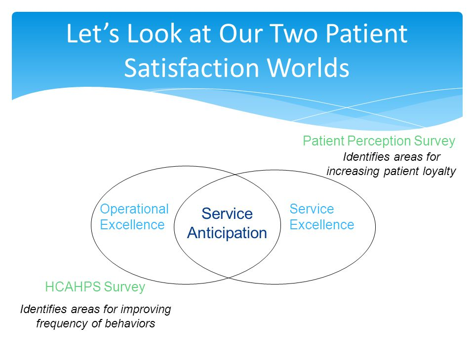 Let's Look at Our Two Patient Satisfaction Worlds Patient Perception Survey Identifies areas for increasing patient loyalty Operational Excellence HCAHPS Survey Identifies areas for improving frequency of behaviors Service Excellence ServiceAnticipation