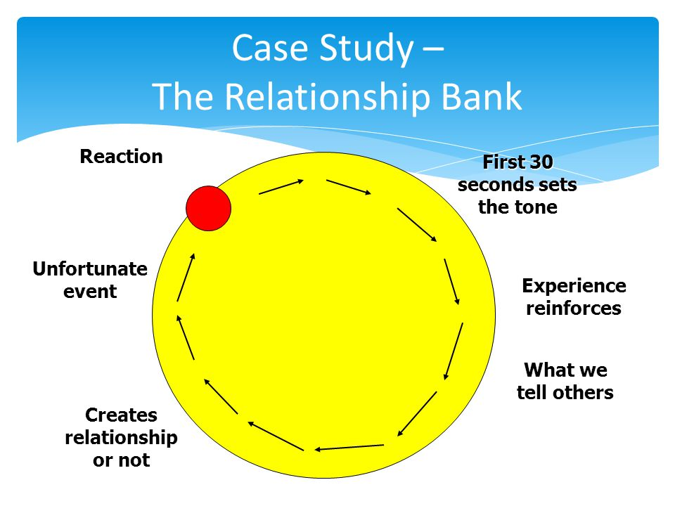 Case Study – The Relationship Bank First 30 seconds sets the tone Experience reinforces What we tell others Creates relationship or not Unfortunate event Reaction