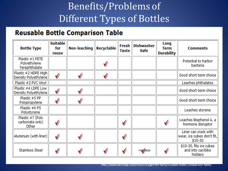 Benefits/Problems of Different Types of Bottles http://www.back2tap.com/resources/get-the-facts/reusable-bottle-comparison-table/