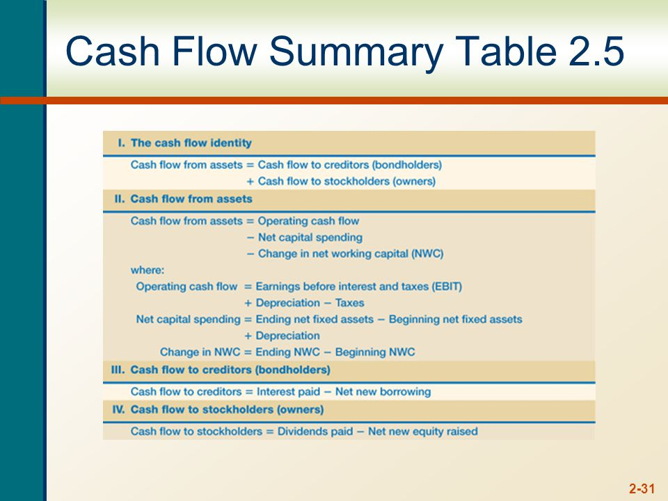 2-31 Cash Flow Summary Table 2.5