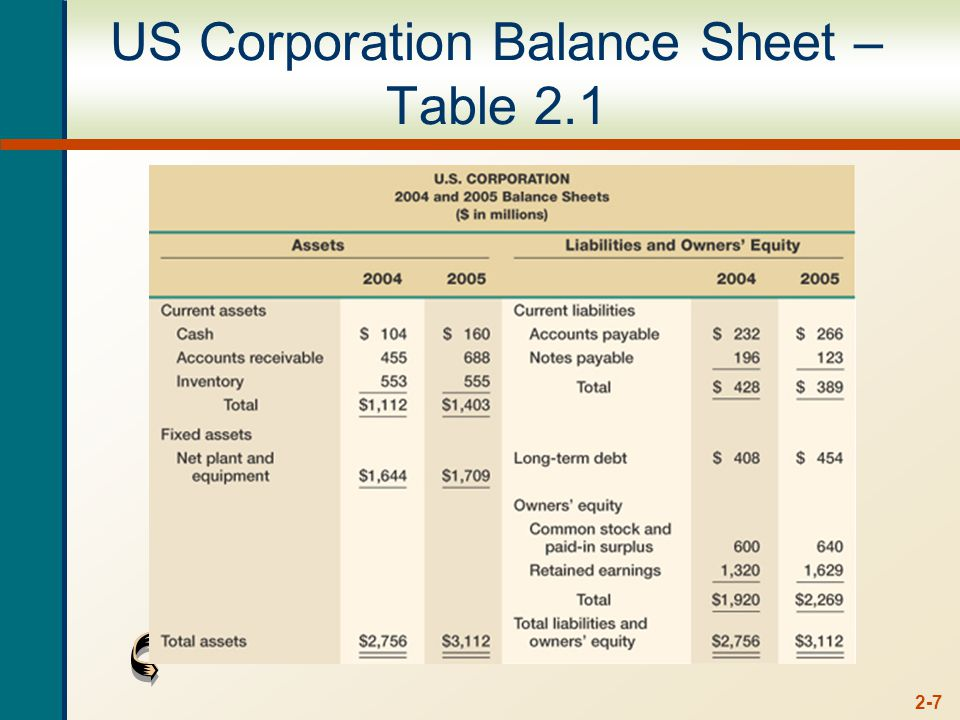 2-7 US Corporation Balance Sheet – Table 2.1