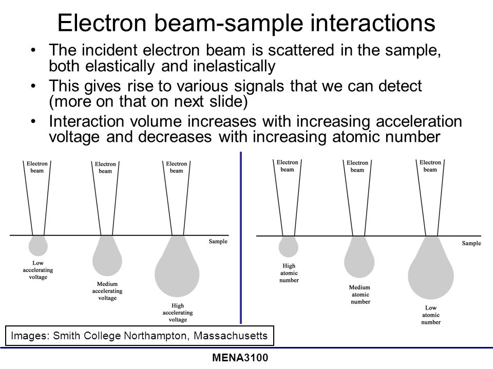 MENA3100 Electron beam-sample interactions The incident electron beam is scattered in the sample, both elastically and inelastically This gives rise to various signals that we can detect (more on that on next slide) Interaction volume increases with increasing acceleration voltage and decreases with increasing atomic number Images: Smith College Northampton, Massachusetts