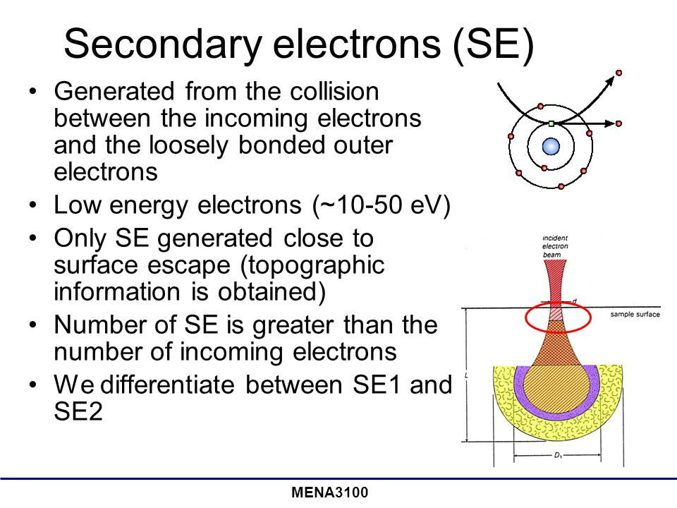 MENA3100 Secondary electrons (SE) Generated from the collision between the incoming electrons and the loosely bonded outer electrons Low energy electr