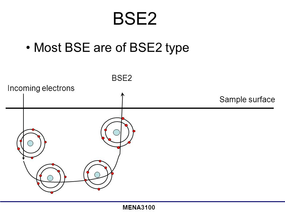 MENA3100 BSE2 Sample surface Incoming electrons BSE2 Most BSE are of BSE2 type
