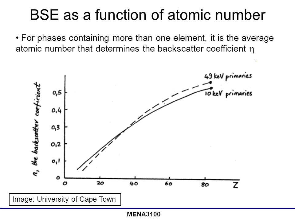 MENA3100 BSE as a function of atomic number Image: University of Cape Town For phases containing more than one element, it is the average atomic number that determines the backscatter coefficient 