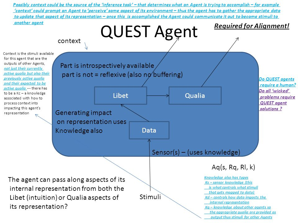 QUEST Agent Stimuli Data Sensor(s) – (uses knowledge) LibetQualia context The agent can pass along aspects of its internal representation from both the Libet (intuition) or Qualia aspects of its representation.