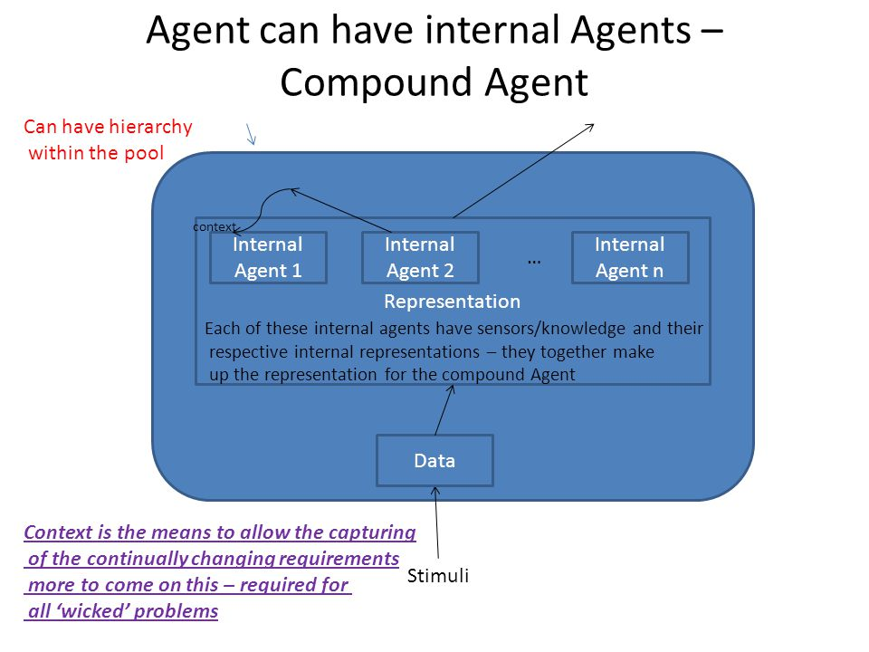 Agent can have internal Agents – Compound Agent Stimuli Data Representation Internal Agent n Internal Agent 2 Internal Agent 1 … Each of these internal agents have sensors/knowledge and their respective internal representations – they together make up the representation for the compound Agent Can have hierarchy within the pool context Context is the means to allow the capturing of the continually changing requirements more to come on this – required for all 'wicked' problems