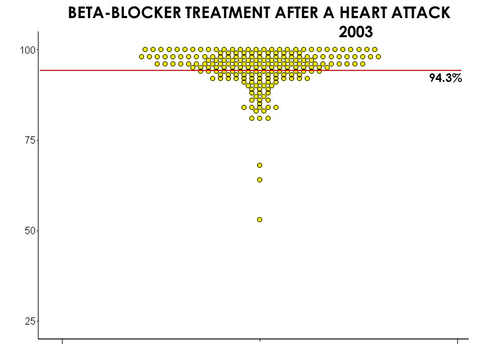 13 MARGARET E. O'KANE – PAY FOR PERFORMANCE SUMMIT FEBRUARY 15, 2007 : 94.3% BETA-BLOCKER TREATMENT AFTER A HEART ATTACK 1996 1997 1998 1999 2000 2001