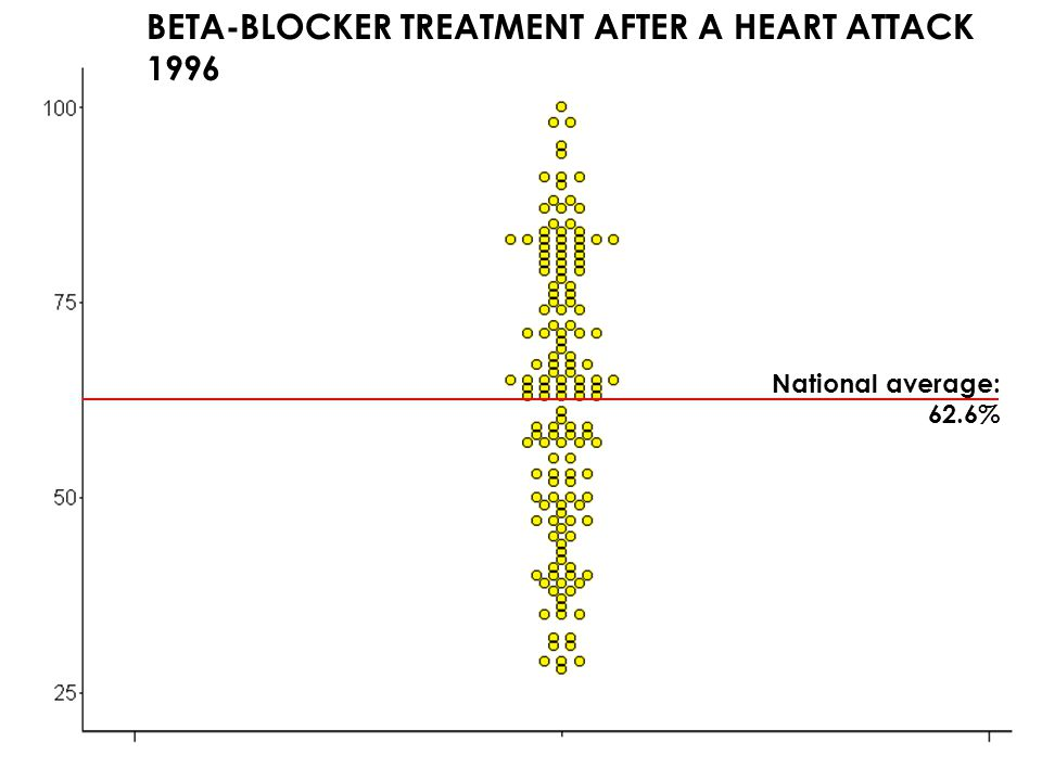 6 MARGARET E. O'KANE – PAY FOR PERFORMANCE SUMMIT FEBRUARY 15, 2007 National average: 62.6% BETA-BLOCKER TREATMENT AFTER A HEART ATTACK 1996 1997 1998