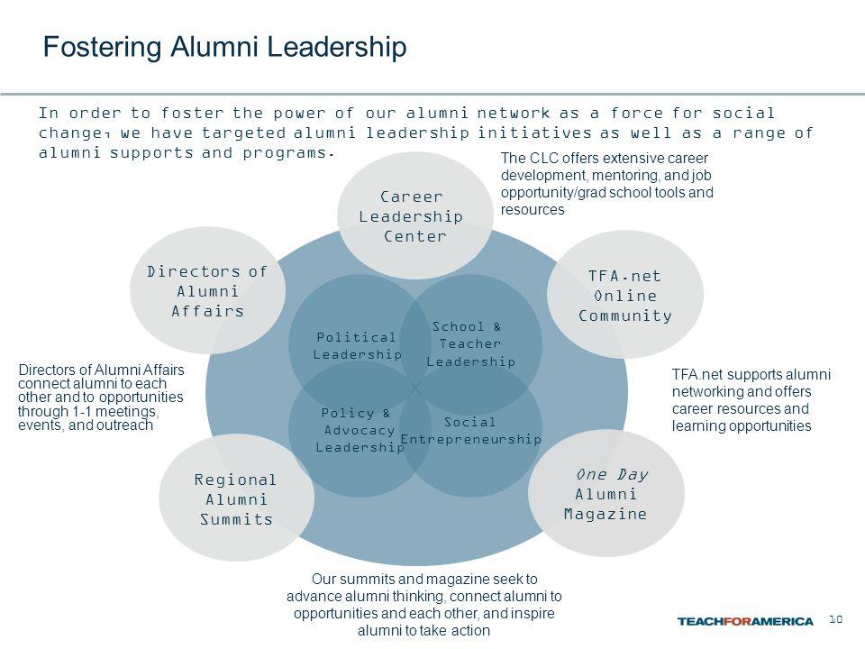 Fostering Alumni Leadership Directors of Alumni Affairs Regional Alumni Summits One Day Alumni Magazine TFA.net Online Community Career Leadership Cen