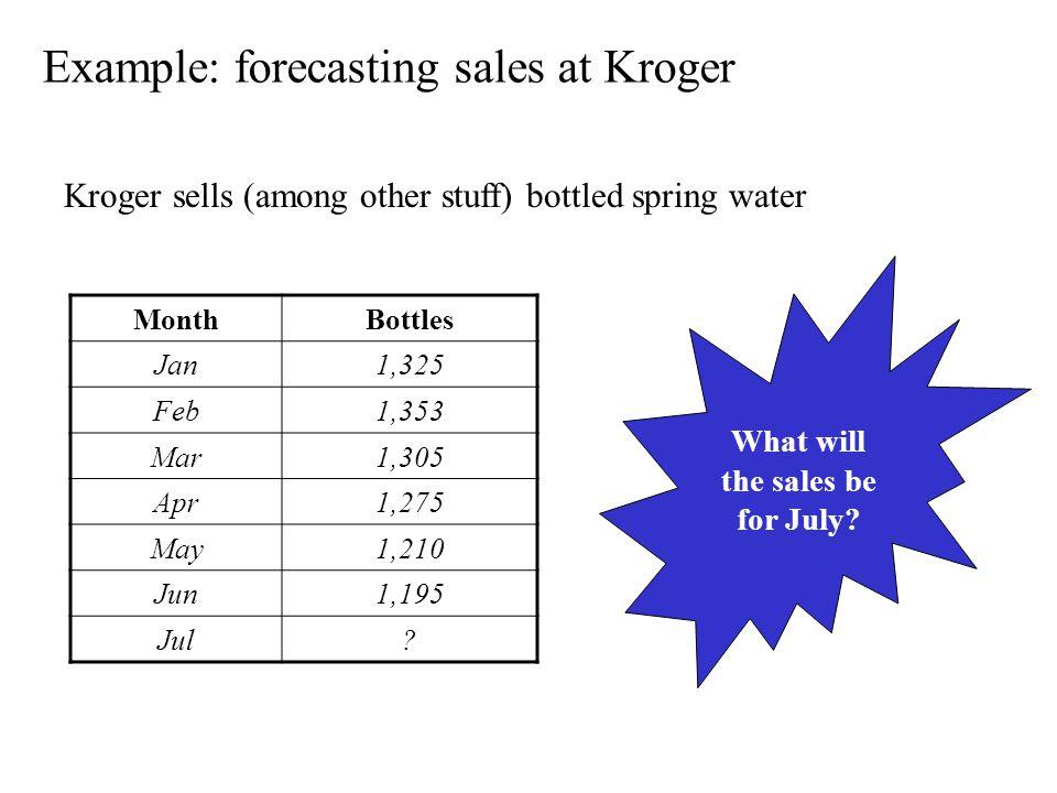 Example: forecasting sales at Kroger Kroger sells (among other stuff) bottled spring water MonthBottles Jan1,325 Feb1,353 Mar1,305 Apr1,275 May1,210 Jun1,195 Jul.