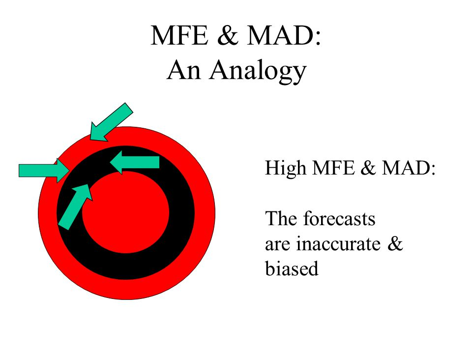 MFE & MAD: An Analogy High MFE & MAD: The forecasts are inaccurate & biased