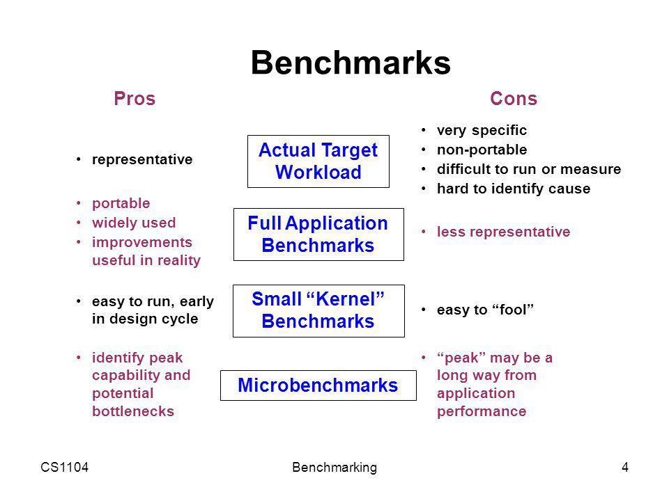 CS1104Benchmarking15 Sample Questions (2/4) 2.Which of the following is/are true for SPEC benchmarking.