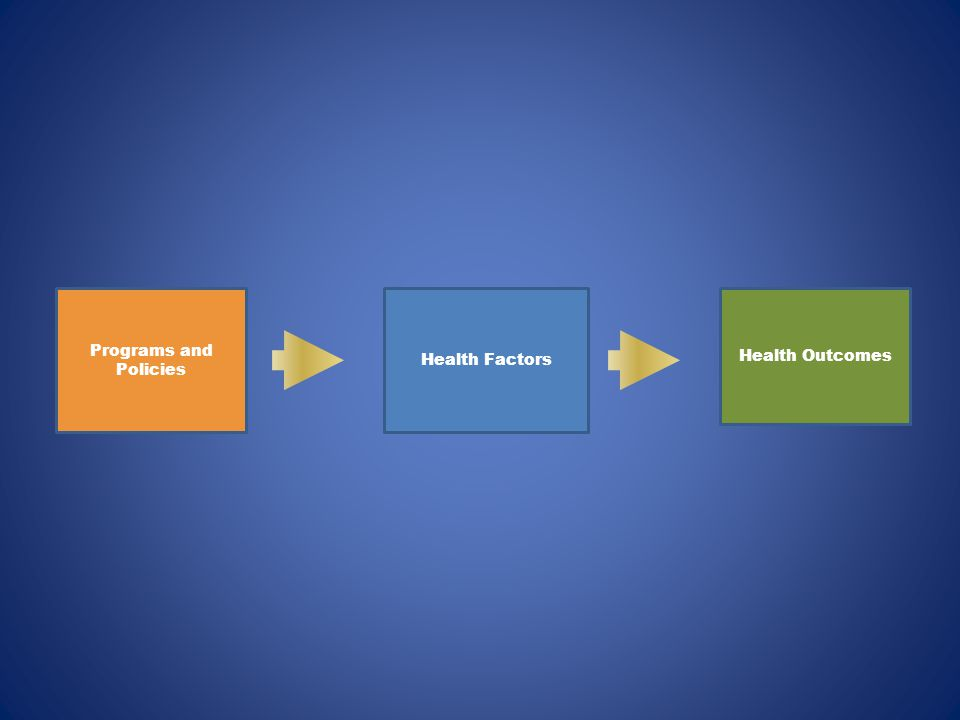 Health Factors Programs and Policies Health Outcomes