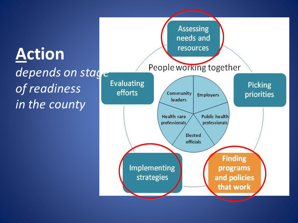 Action depends on stage of readiness in the county