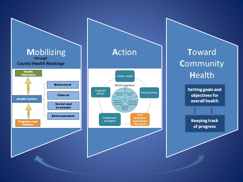 MobilizingActionToward Community Health through County Health Rankings Setting goals and objectives for overall health Keeping track of progress