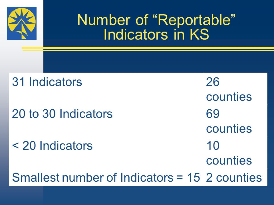 "Number of ""Reportable"" Indicators in KS 31 Indicators26 counties 20 to 30 Indicators69 counties < 20 Indicators10 counties Smallest number of Indicato"