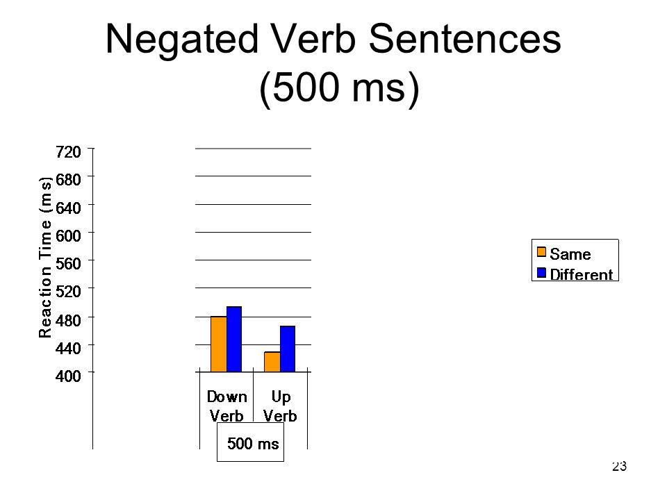 23 Negated Verb Sentences (500 ms) *