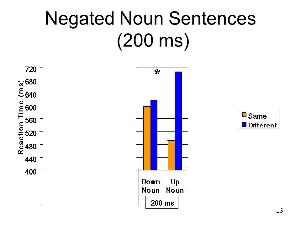 25 Negated Noun Sentences (200 ms) * *