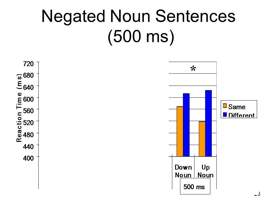 26 Negated Noun Sentences (500 ms) * **