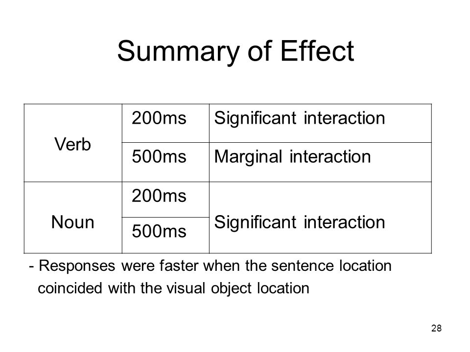 28 Summary of Effect Verb 200msSignificant interaction 500msMarginal interaction Noun 200ms Significant interaction 500ms - Responses were faster when