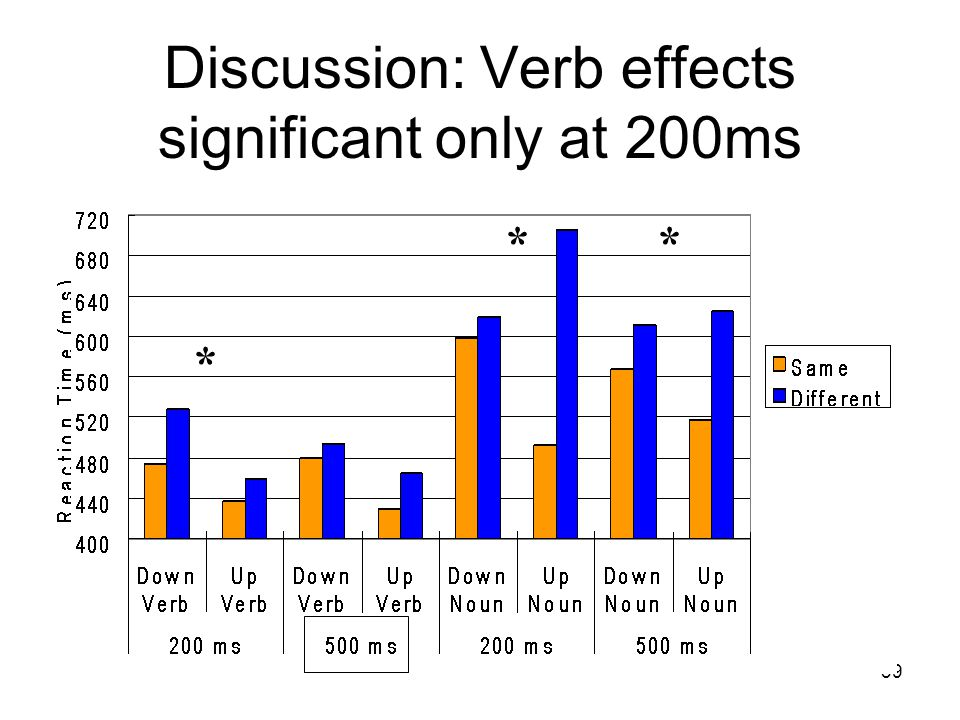 39 Discussion: Verb effects significant only at 200ms * **