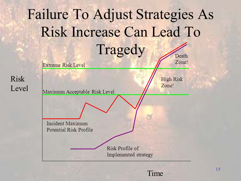 15 Failure To Adjust Strategies As Risk Increase Can Lead To Tragedy Risk Level Time Risk Profile of Implemented strategy High Risk Zone.
