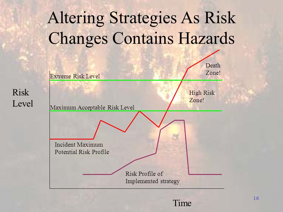 16 Altering Strategies As Risk Changes Contains Hazards Risk Level Time Risk Profile of Implemented strategy High Risk Zone.