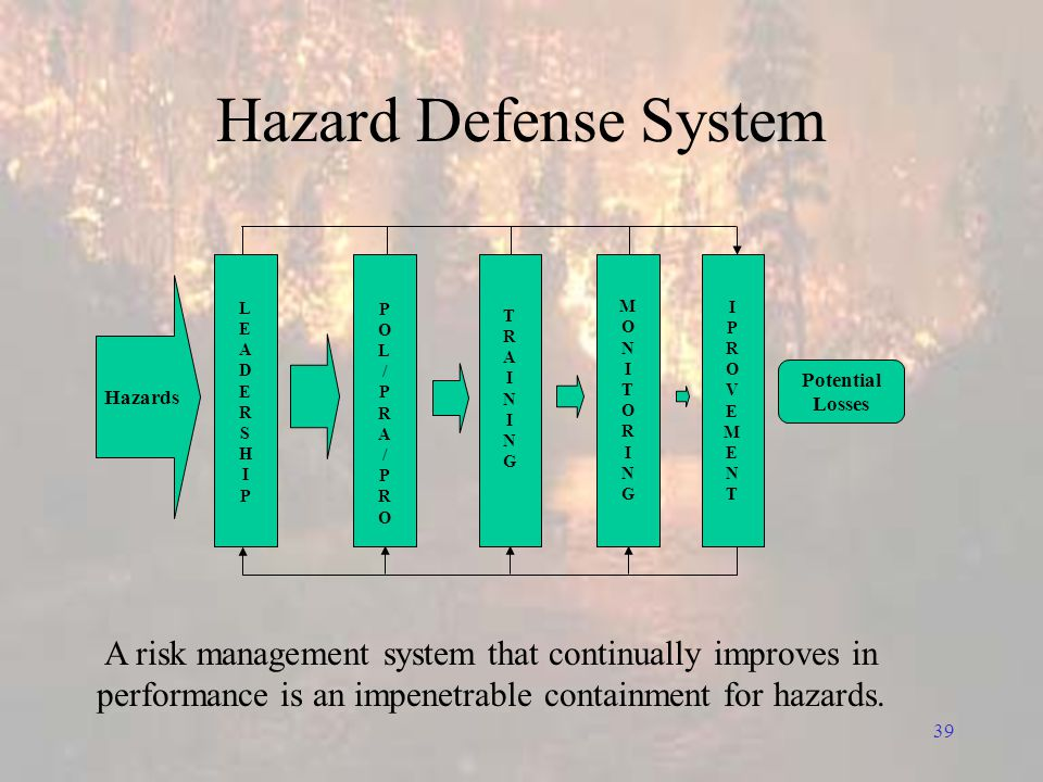 39 Hazard Defense System Potential Losses LEADERSHIPLEADERSHIP POL/PRA/PROPOL/PRA/PRO TRAININGTRAINING MONITORINGMONITORING Hazards IPROVEMENTIPROVEMENT A risk management system that continually improves in performance is an impenetrable containment for hazards.