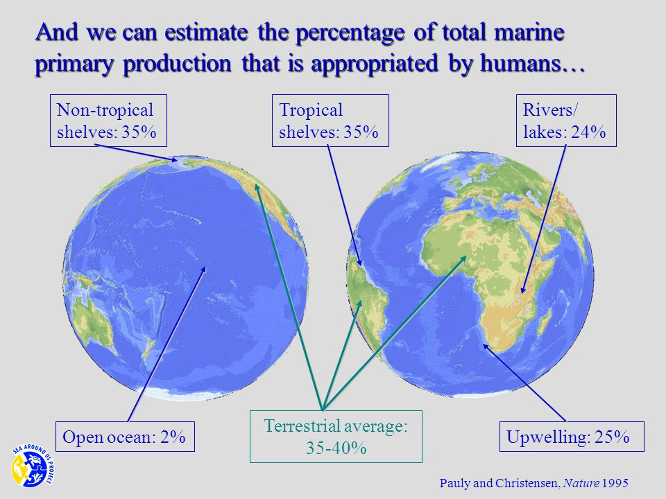 Terrestrial average: 35-40% Non-tropical shelves: 35% Open ocean: 2% Tropical shelves: 35% Upwelling: 25% Rivers/ lakes: 24% Pauly and Christensen, Nature 1995 And we can estimate the percentage of total marine primary production that is appropriated by humans…