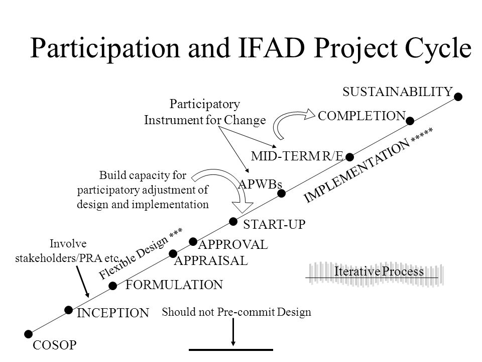 Participation and IFAD Project Cycle COSOP INCEPTION FORMULATION Involve stakeholders/PRA etc. Should not Pre-commit Design APPRAISAL APPROVAL Flexibl