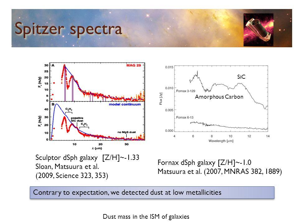Spitzer spectra Sculptor dSph galaxy [Z/H]~-1.33 Sloan, Matsuura et al.