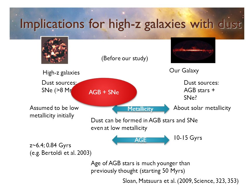 Implications for high-z galaxies with dust Dust sources: AGB stars + SNe? About solar metallicity 10-15 Gyrs Assumed to be low metallicity initially z