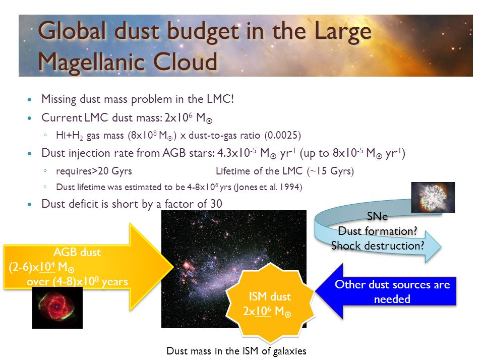 Global dust budget in the Large Magellanic Cloud Missing dust mass problem in the LMC! Current LMC dust mass: 2x10 6 M  ◦ H I +H 2 gas mass (8x10 8 M