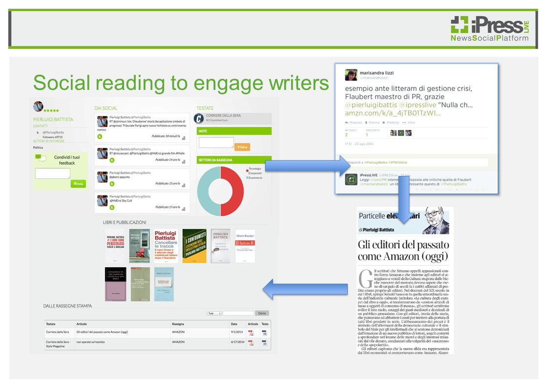 Social reading to engage writers