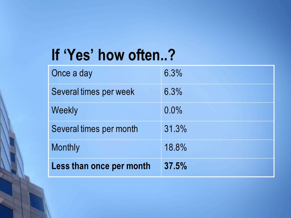 If 'Yes' how often...
