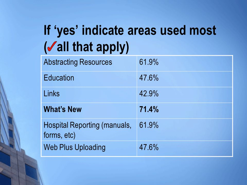 If 'yes' indicate areas used most ( all that apply) Abstracting Resources61.9% Education47.6% Links42.9% What's New71.4% Hospital Reporting (manuals, forms, etc) 61.9% Web Plus Uploading47.6%