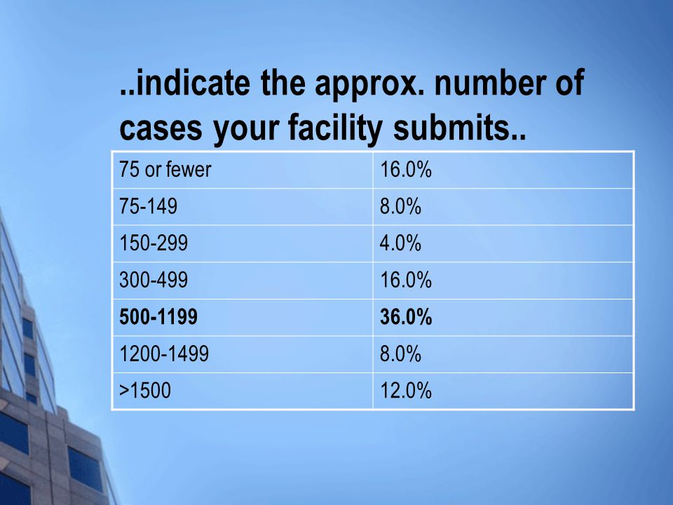 ..indicate the approx. number of cases your facility submits..