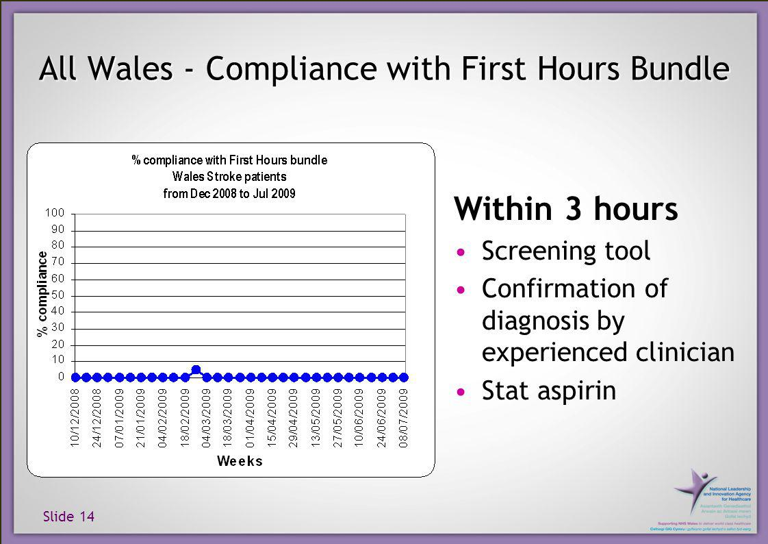 Slide 14 All Wales - Compliance with First Hours Bundle Within 3 hours Screening tool Confirmation of diagnosis by experienced clinician Stat aspirin