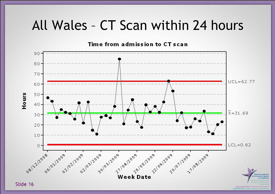 Slide 16 All Wales – CT Scan within 24 hours
