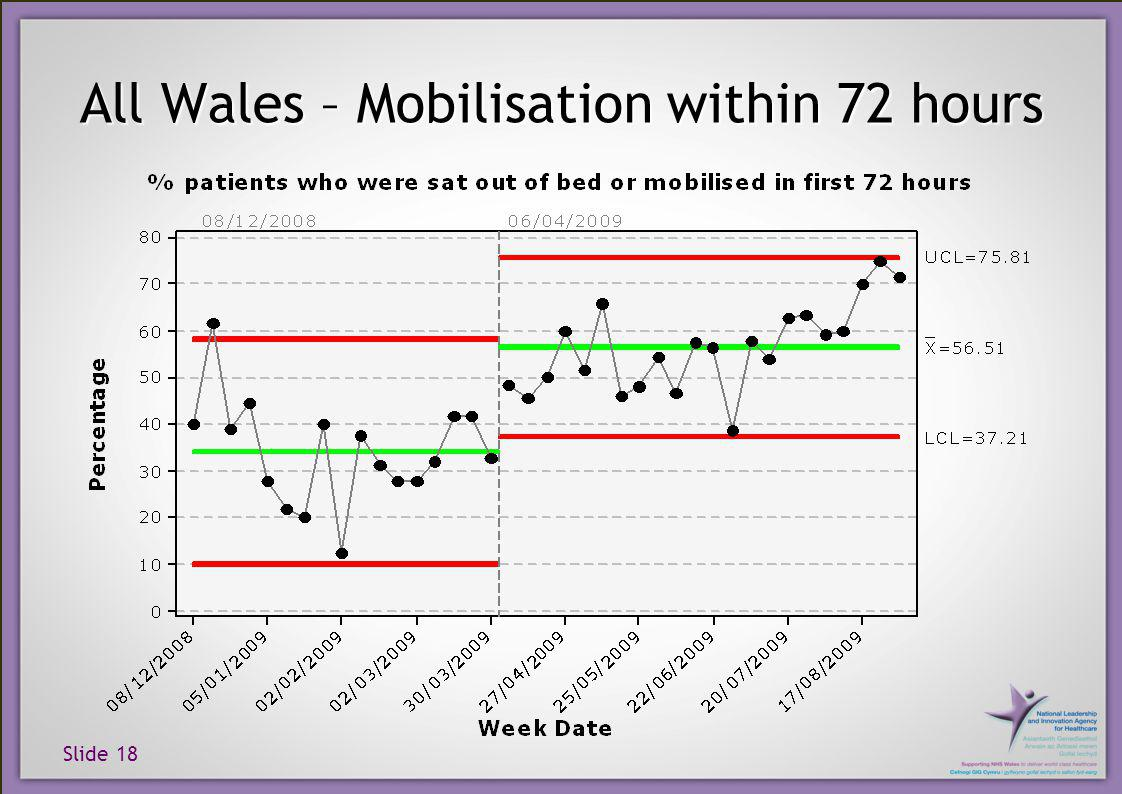 Slide 18 All Wales – Mobilisation within 72 hours