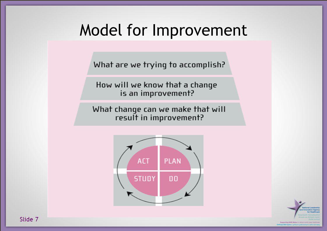 Slide 7 Model for Improvement