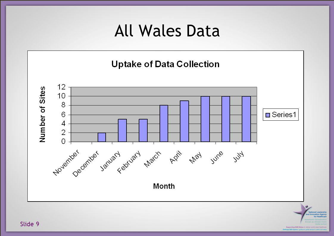 Slide 9 All Wales Data