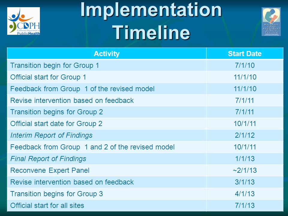 Implementation Timeline ActivityStart Date Transition begin for Group 17/1/10 Official start for Group 111/1/10 Feedback from Group 1 of the revised m