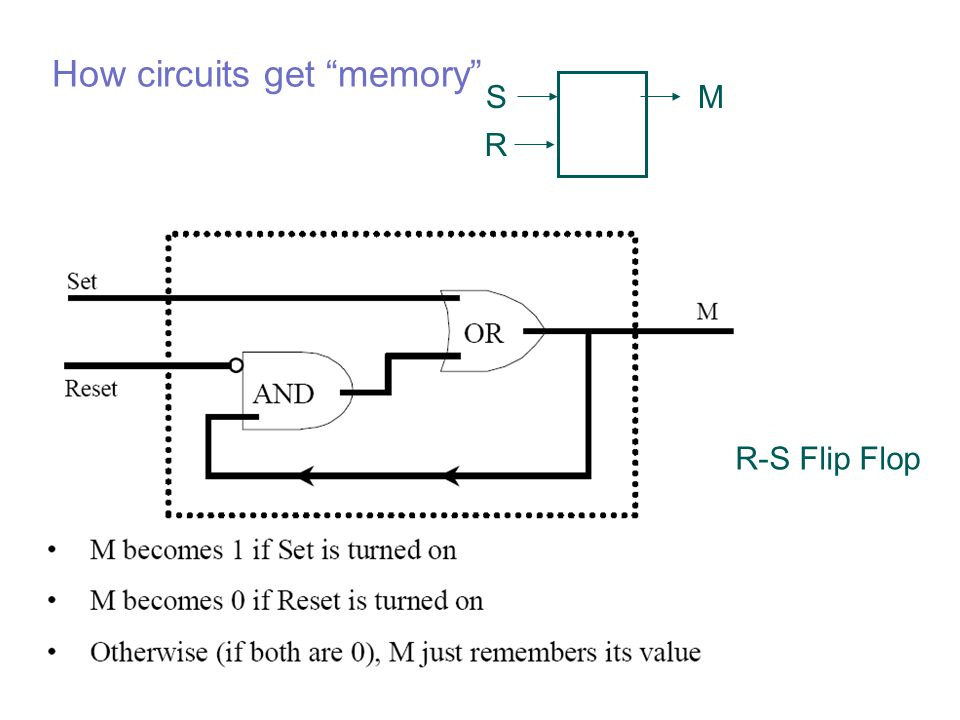 How circuits get memory S R M R-S Flip Flop