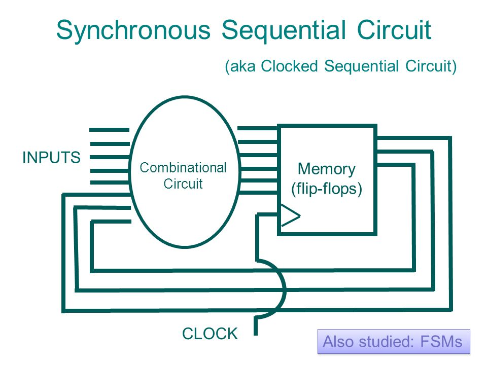 Synchronous Sequential Circuit (aka Clocked Sequential Circuit) CLOCK INPUTS Combinational Circuit Memory (flip-flops) Also studied: FSMs