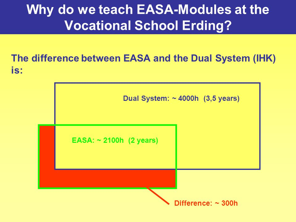 Why do we teach EASA-Modules at the Vocational School Erding? The difference between EASA and the Dual System (IHK) is: Dual System: ~ 4000h (3,5 year