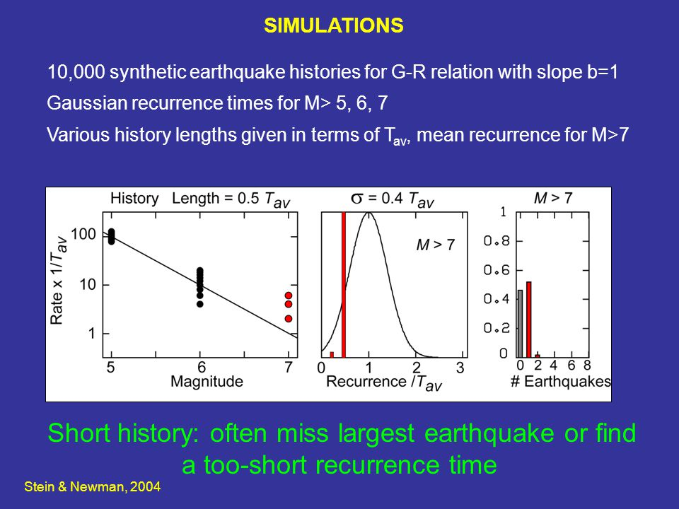 SIMULATIONS Short history: often miss largest earthquake or find a too-short recurrence time 10,000 synthetic earthquake histories for G-R relation with slope b=1 Gaussian recurrence times for M> 5, 6, 7 Various history lengths given in terms of T av, mean recurrence for M>7 Stein & Newman, 2004