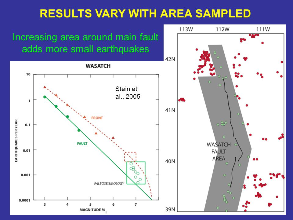 RESULTS VARY WITH AREA SAMPLED Stein et al., 2005 Increasing area around main fault adds more small earthquakes