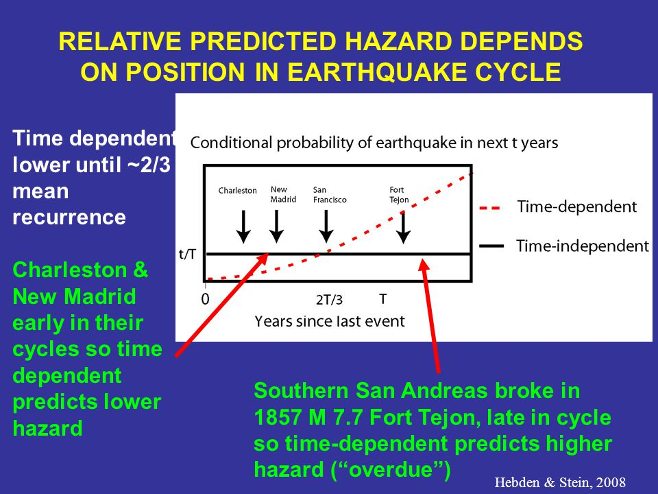 Time dependent lower until ~2/3 mean recurrence Charleston & New Madrid early in their cycles so time dependent predicts lower hazard RELATIVE PREDICTED HAZARD DEPENDS ON POSITION IN EARTHQUAKE CYCLE Hebden & Stein, 2008 Southern San Andreas broke in 1857 M 7.7 Fort Tejon, late in cycle so time-dependent predicts higher hazard ( overdue )